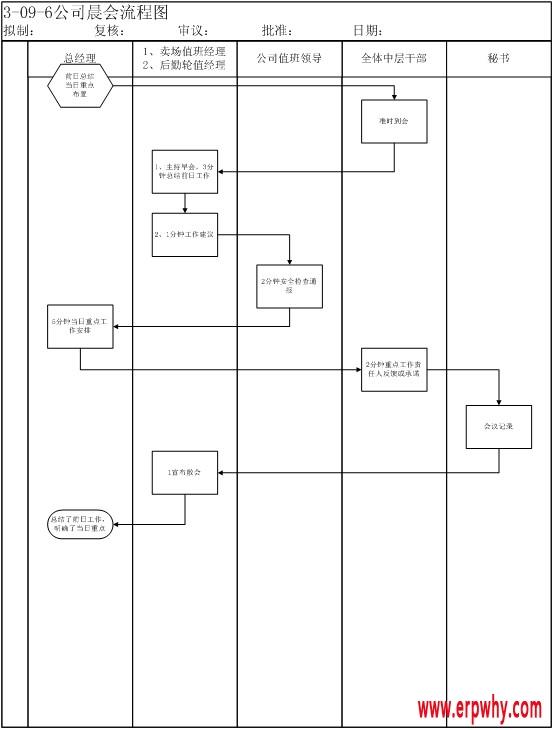 比如你们目前用word绘制流程图也一样可以达成目的