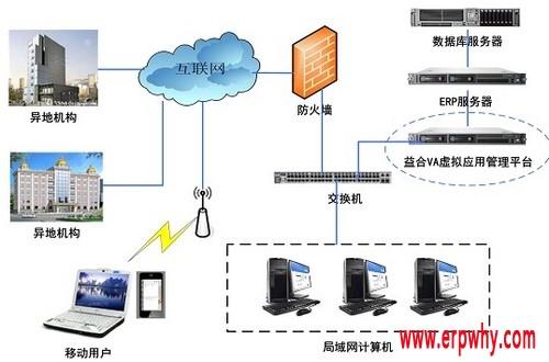 ERP异地应用解决方案
