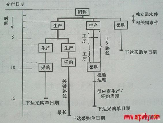 以时间为坐标的产品结构树