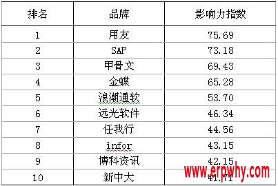 中国ERP市场竞争激烈 企业品牌宣传力度加大
